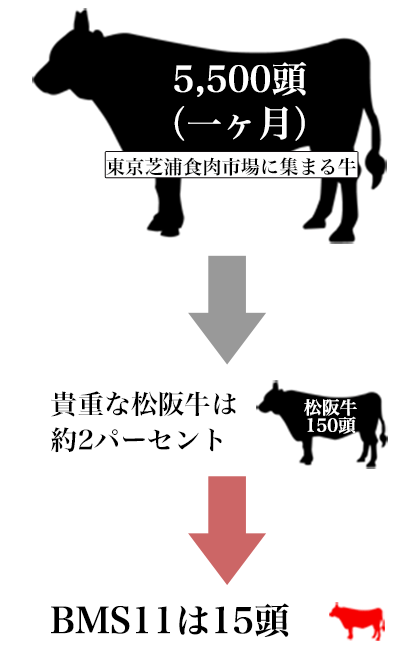 松阪牛の凄さ
